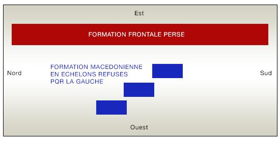 Plan schématique de la bataille de Gaugamèles la bataille de gaugamèles La bataille de Gaugamèles | Alexandre le Grand histoire historyweb plan bataille gaugameles